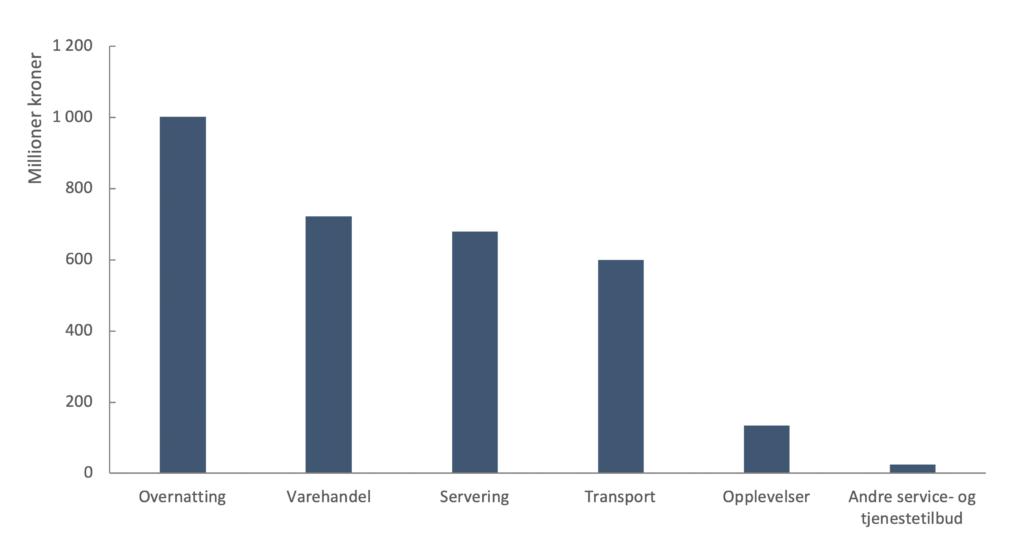 Beregnet forbruk blandt tilreisende 2019
